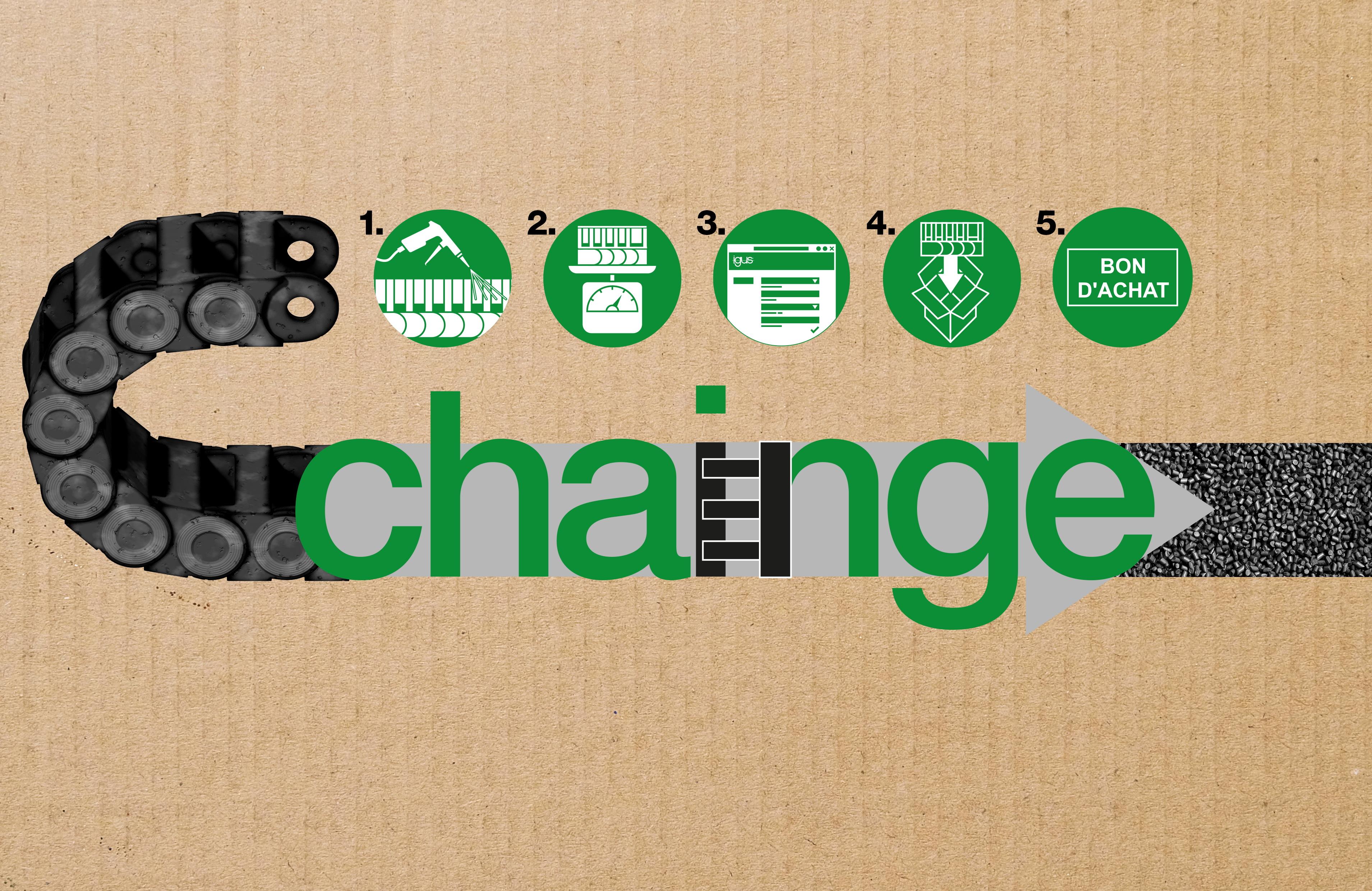 Programme de recyclage chainge par igus
