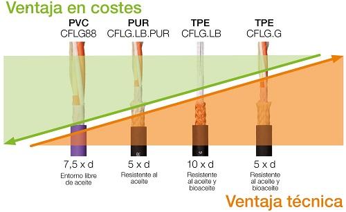 comparativa revestimientos cable fibra óptica