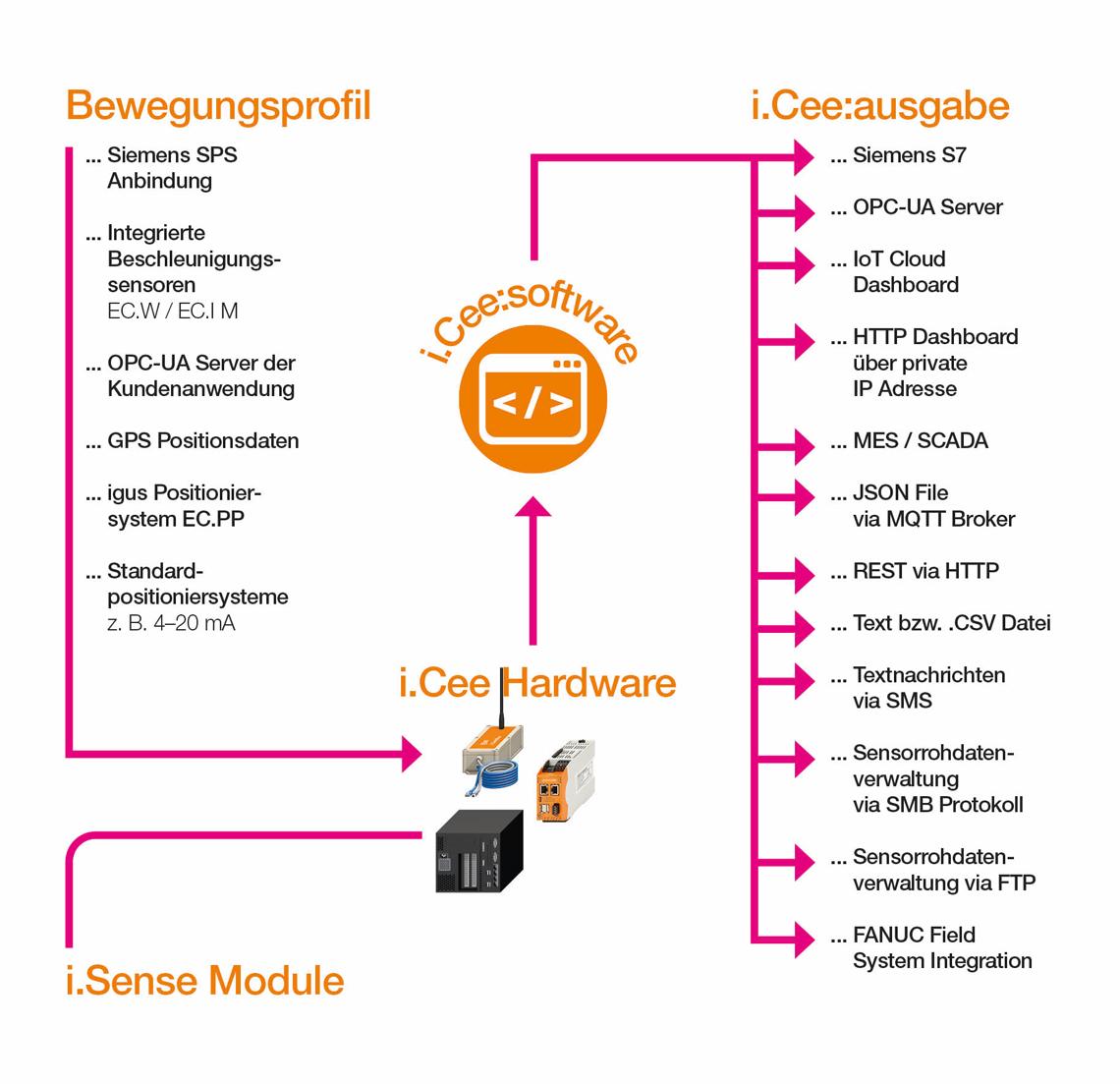 Datenfluss für Smart Maintenance